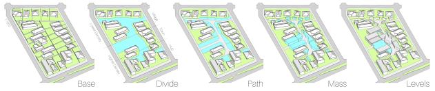 Axo diagrammatic - Synthesis